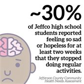 Approx. 30 percent of Jeffco high school students reported feeling so sad or hopeless for at least two weeks that they stopped doing regular activities.