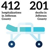412 hospitalizations in Jefferson County and 201 deaths in Jefferson County