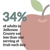 34 percent of adults in Jefferson County eat less than one serving of fruit each day.