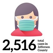 2,516 total cases in Jefferson County