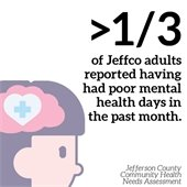 More than one-third of Jeffco adults reported having had poor mental health days in the past month.