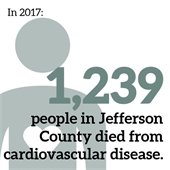 In 2017, 1,239 people in Jeffco died from cardiovascular disease