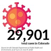29,901 total cases in Colorado, source for all data is Colorado Department of Public Health and Environment as of 4 p.m. on June 19 2020