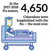 In the 2017-2019 flu season, 4,650 Coloradans were hospitalized with the flu - the most ever.