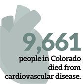 In 2017, 9,661 people in Colorado died from cardiovascular disease