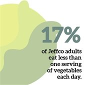 17 percent of adults in Jefferson County eat less than one serving of vegetables each day.