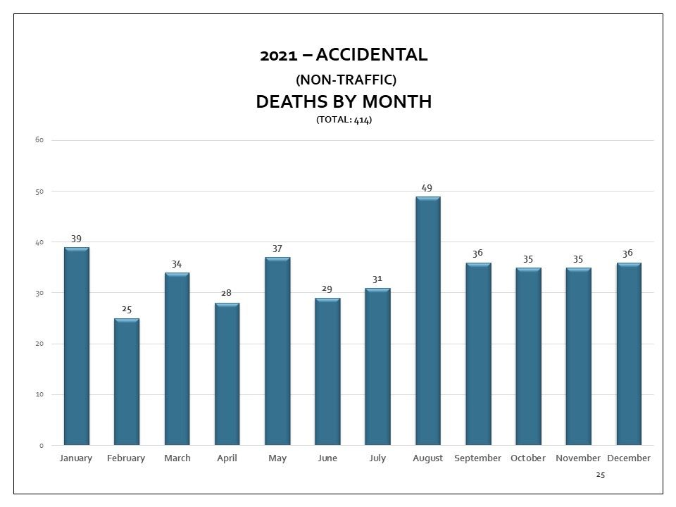 Coroner's accidental deaths cases, by month for 2018