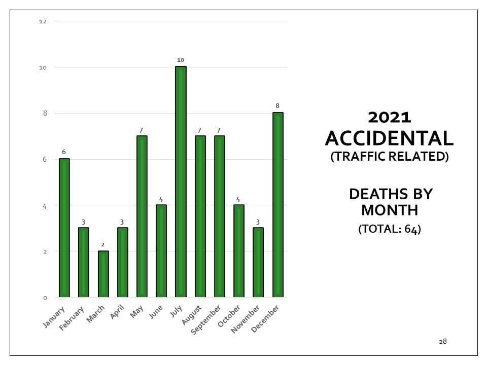 Coroner's accidental deaths cases that are traffic related, by month for 2018