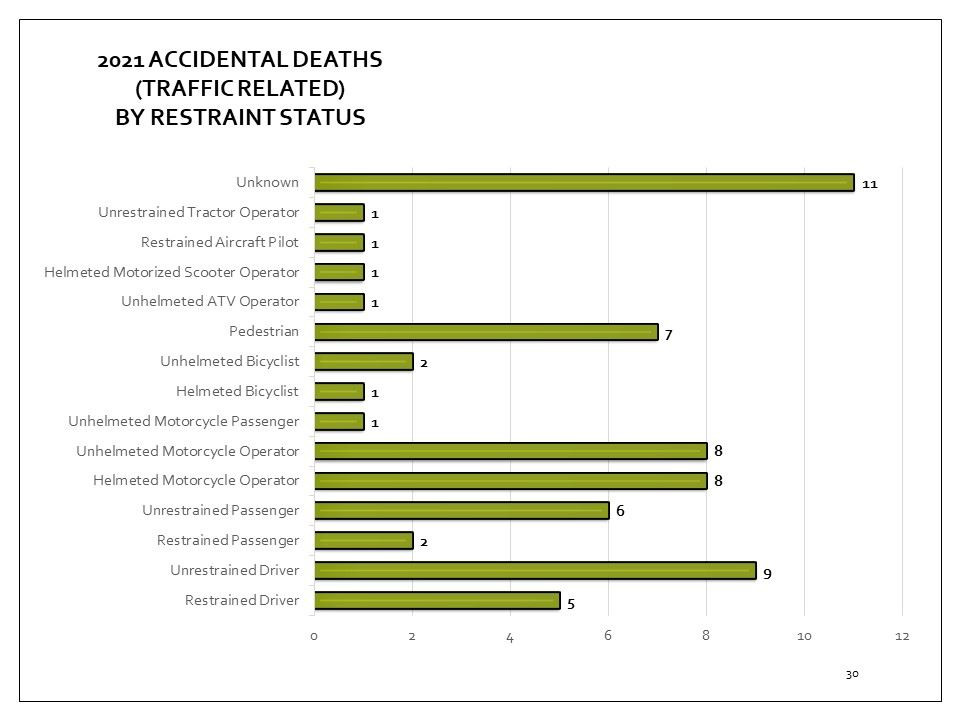 Coroner's accidental deaths cases that are traffic related, by restraint type for 2018