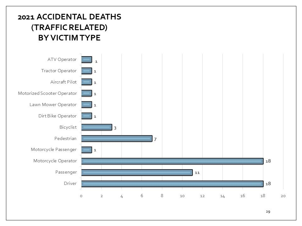 Coroner's accidental deaths cases that are traffic related, by victim type for 2018
