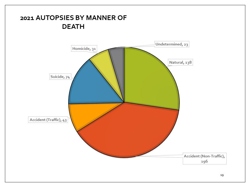 Coroner's statistics for autopsies, by manner in 2018